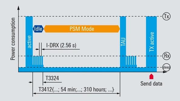Iot M2m Power Savings Methods Whitepaper Rohde Schwarz 595 335